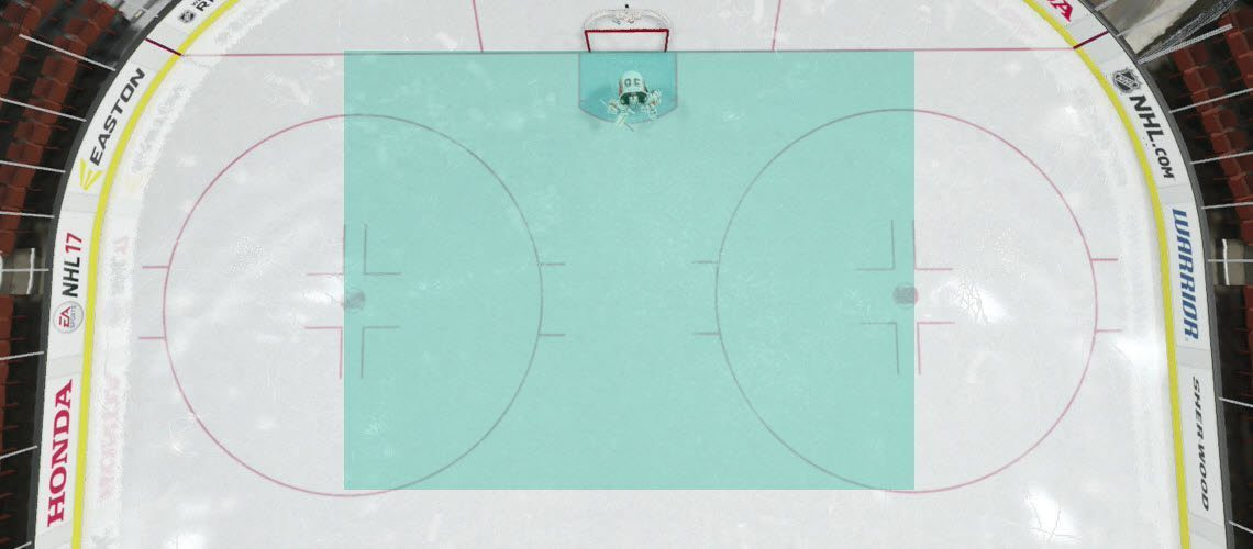 Net-front tie up is limited to between the faceoff dots and below the top of the circles
